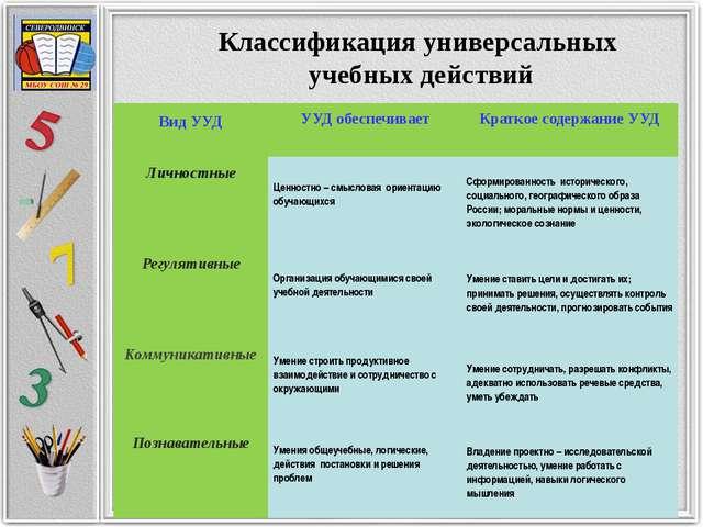 Классификация универсальных учебных действий Вид УУД УУД обеспечивает Краткое...