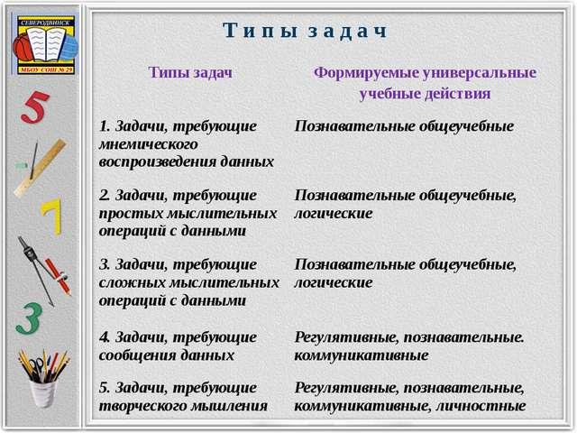 Т и п ы з а д а ч Типы задач Формируемые универсальные учебные действия 1. З...