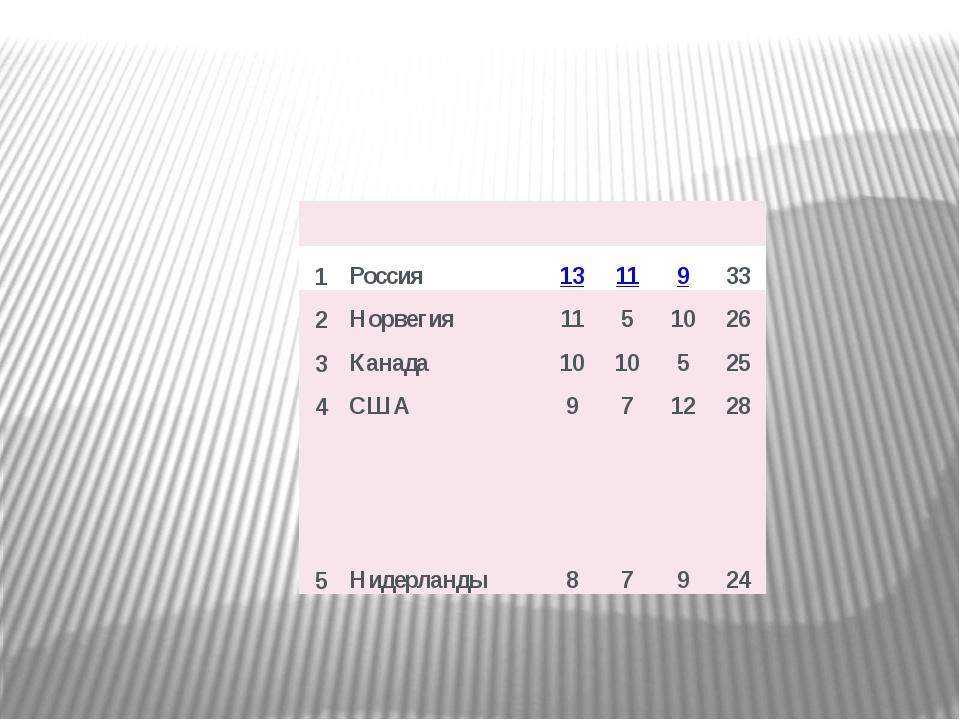 Медали  1 Россия 13 11 9 33 2 Норвегия 11 5 10 26 3 Канада 10 10 5 25 4 США...