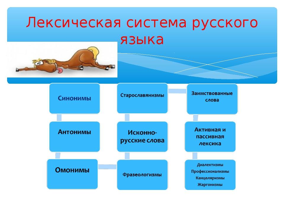 Слава Богу, системные отношения в лексике русского языка деятельности Журналы, газеты