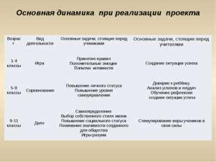 Основная динамика при реализации проекта Возраст Вид деятельности Основные за