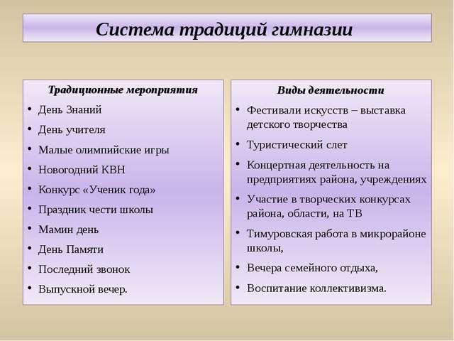 Система традиций гимназии Традиционные мероприятия День Знаний День учителя М...