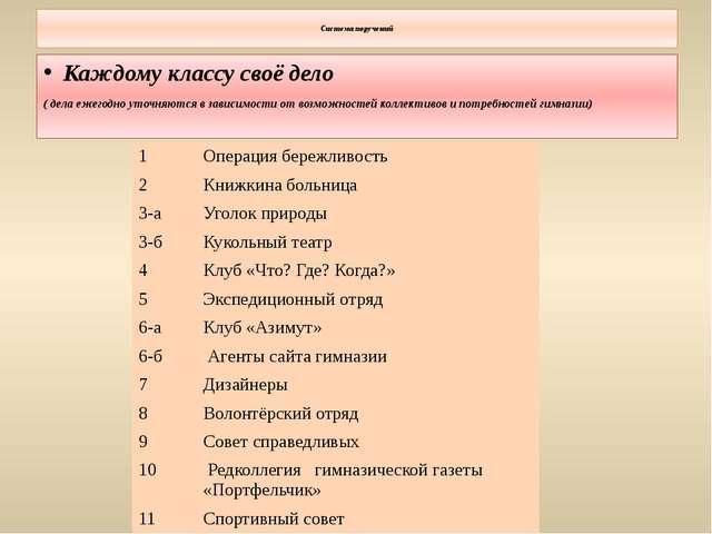 Система поручений Каждому классу своё дело ( дела ежегодно уточняются в зави...