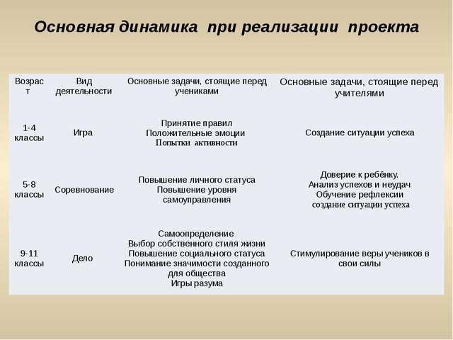 Основная динамика при реализации проекта Возраст Вид деятельности Основные за...
