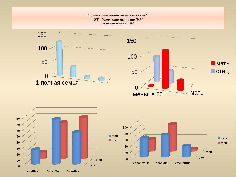 """Карта социального состояния семей КУ """"Успенская гимназия №2"""" ( по состоянию..."""