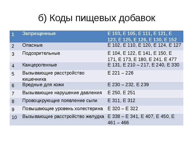 б) Коды пищевых добавок 1 Запрещенные Е 103, Е 105, Е 111, Е 121, Е 123, Е 12...