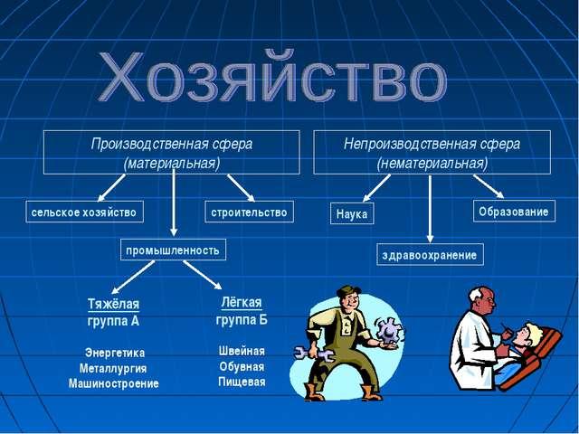 Производственная сфера (материальная) Непроизводственная сфера (нематериальна...