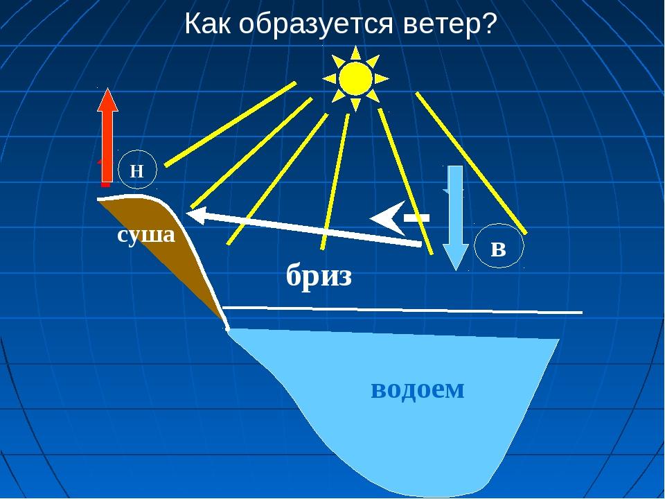 Как образуется ветер? водоем Н в суша бриз