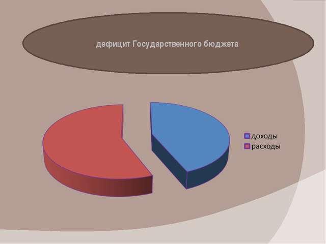 дефицит Государственного бюджета