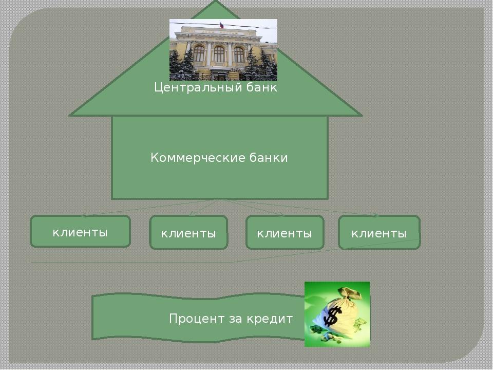 Центральный банк Коммерческие банки клиенты клиенты клиенты клиенты Процент з...