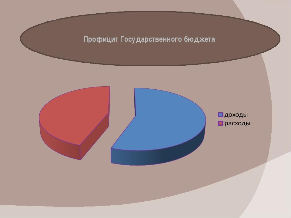 Профицит Государственного бюджета