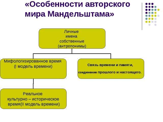 «Особенности авторского мира Мандельштама»