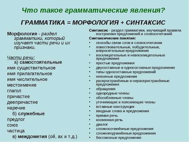 Что такое грамматические явления? ГРАММАТИКА = МОРФОЛОГИЯ + СИНТАКСИС Морфоло...