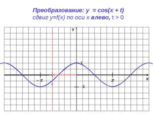 x y -1 1 Преобразование: y = cos(x + t) сдвиг у=f(x) по оси х влево, t > 0 t