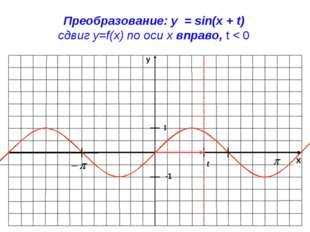 x y -1 1 Преобразование: y = sin(x + t) сдвиг у=f(x) по оси х вправо, t < 0 t