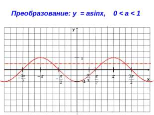 x y -1 1 Преобразование: y = asinx, 0 < a < 1