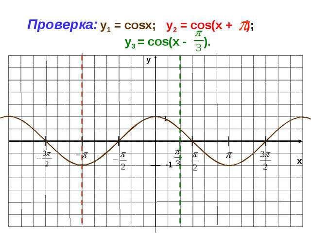 x y -1 1 Проверка: y1 = cosx; у2 = cos(x + ); у3 = cos(x - ).