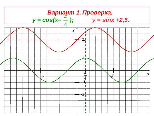 x y -1 1 -2 Вариант 1. Проверка. у = cos(x– ); у = sinx +2,5. 2,5