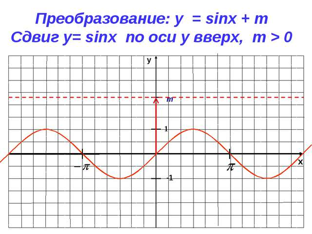 x y -1 1 Преобразование: y = sinx + m Сдвиг у= sinx по оси y вверх, m > 0 m
