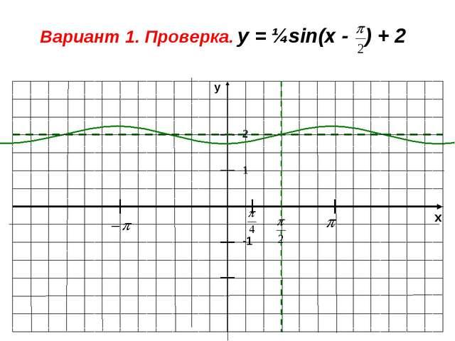 x y -1 1 Вариант 1. Проверка. у = ¼sin(x - ) + 2 2