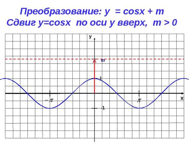 x y -1 1 Преобразование: y = cosx + m Сдвиг у=cosx по оси y вверх, m > 0 m