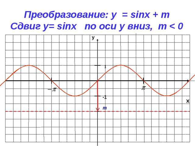 x y -1 1 Преобразование: y = sinx + m Сдвиг у= sinx по оси y вниз, m < 0 m