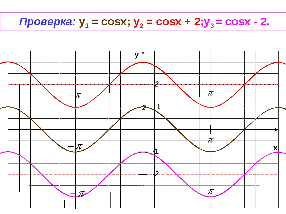 x y -1 1 -2 Проверка: y1 = cosx; у2 = cosx + 2;у3 = cosx - 2. 2 -2