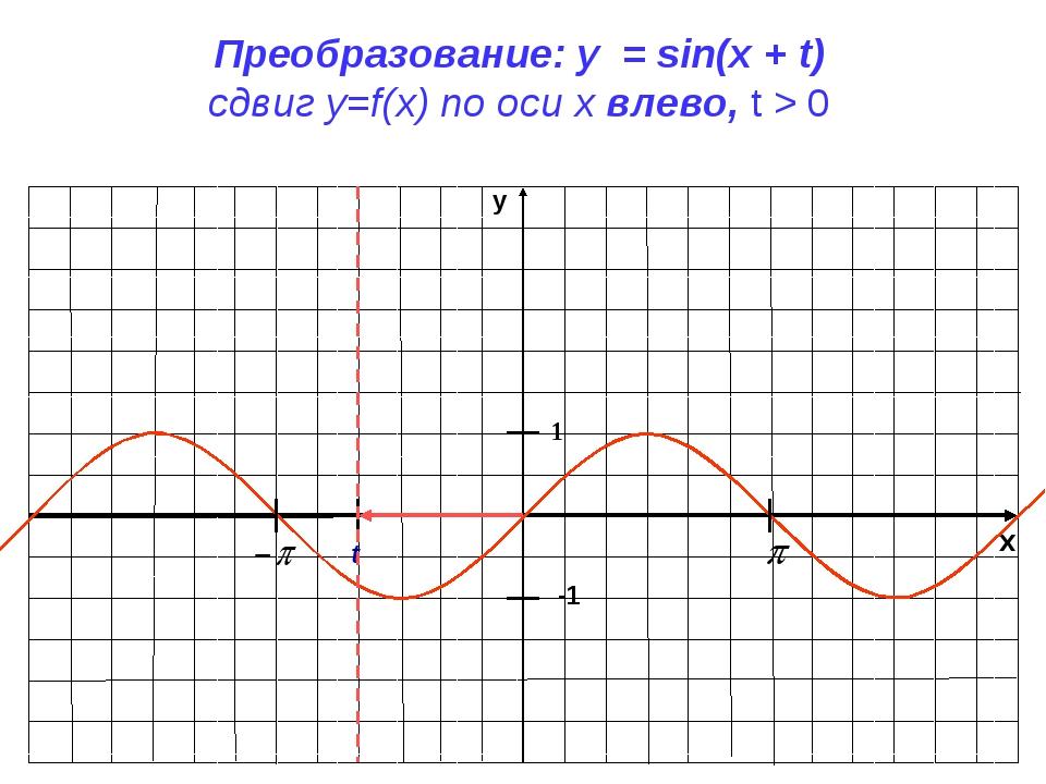 x y -1 1 Преобразование: y = sin(x + t) сдвиг у=f(x) по оси х влево, t > 0 t