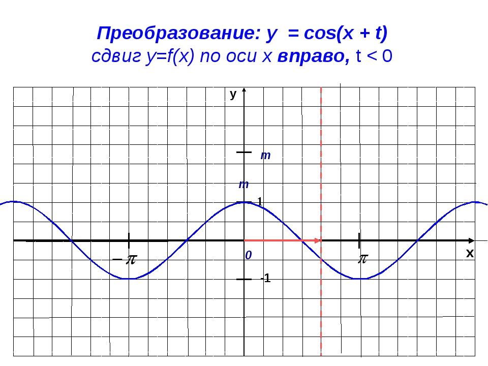 x y -1 1 Преобразование: y = cos(x + t) сдвиг у=f(x) по оси х вправо, t < 0 m...