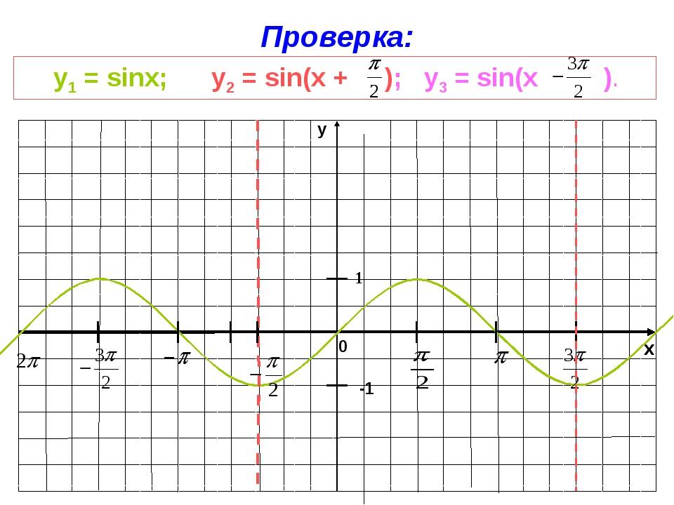 x y 1 Проверка: y1 = sinx; у2 = sin(x + ); у3 = sin(x ). -1 0