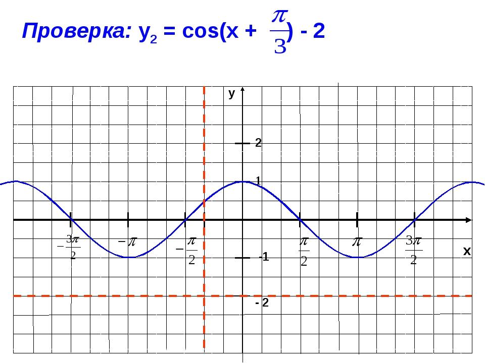 x y -1 1 Проверка: у2 = cos(x + ) - 2 2 - 2