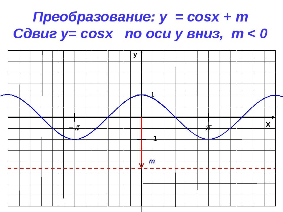 x y -1 1 Преобразование: y = cosx + m Сдвиг у= cosx по оси y вниз, m < 0 m
