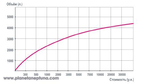 График стоимости силикатного стекла