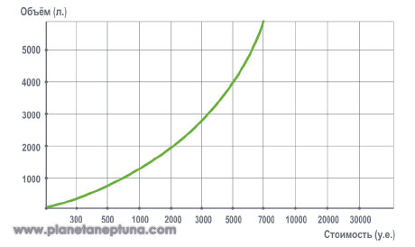 График стоимости акрилового стекла