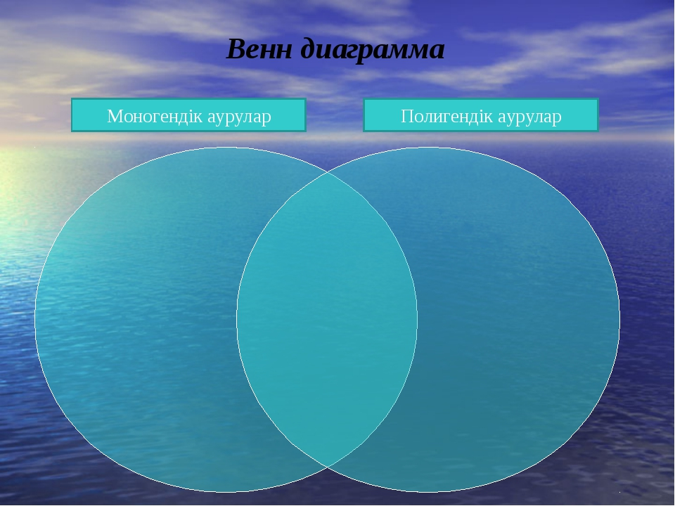 Венн диаграмма Моногендік аурулар Полигендік аурулар