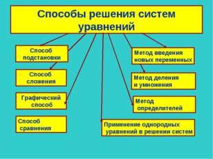 Способы решения систем уравнений Способ подстановки Метод деления и умножения