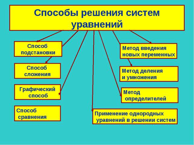 Способы решения систем уравнений Способ подстановки Метод деления и умножения...