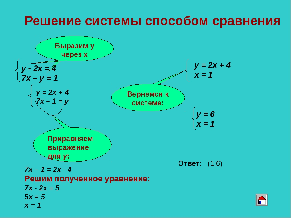 7х – 1 = 2х - 4 Решим полученное уравнение: 7х - 2х = 5 5х = 5 х = 1 Решение...
