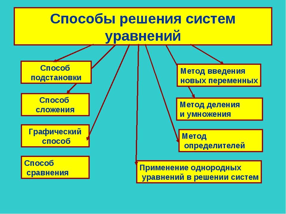 Презентация система уравнений 7 класс