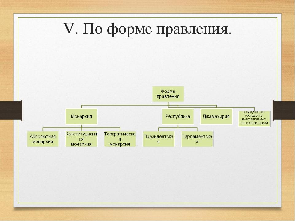 V. По форме правления.