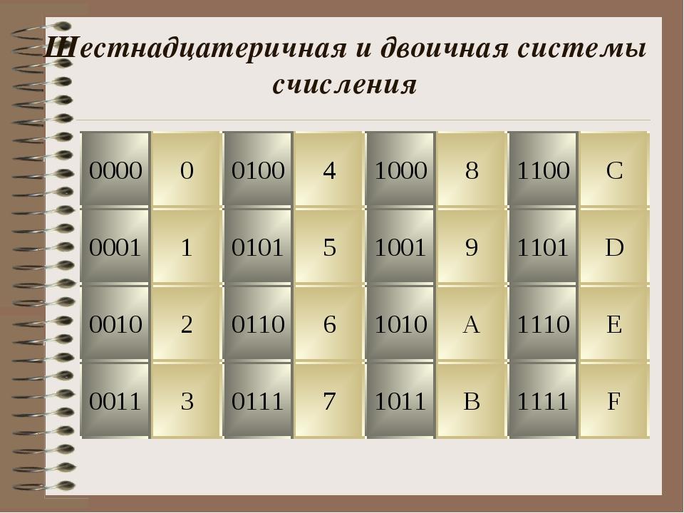 Шестнадцатеричная и двоичная системы счисления