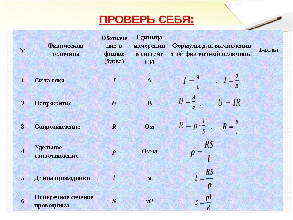 ПРОВЕРЬ СЕБЯ: № Физическая величина Обозначение в физике (буква) Единица изме...