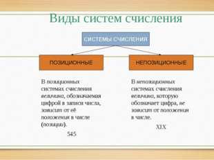 Виды систем счисления СИСТЕМЫ СЧИСЛЕНИЯ ПОЗИЦИОННЫЕ НЕПОЗИЦИОННЫЕ В непозицио