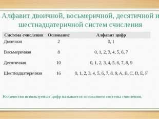 Алфавит двоичной, восьмеричной, десятичной и шестнадцатеричной систем счислен