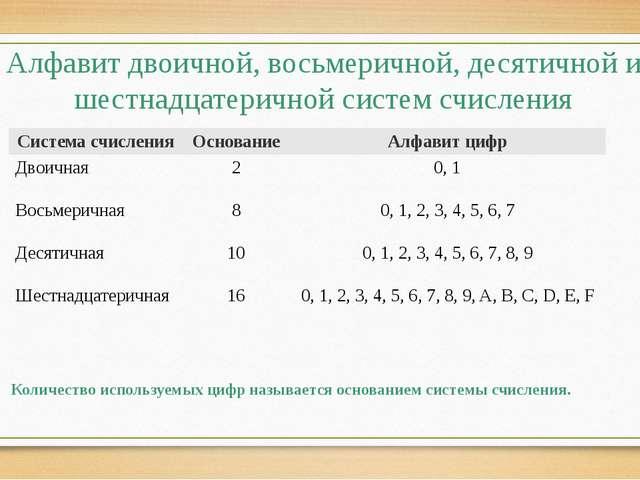 Алфавит двоичной, восьмеричной, десятичной и шестнадцатеричной систем счислен...