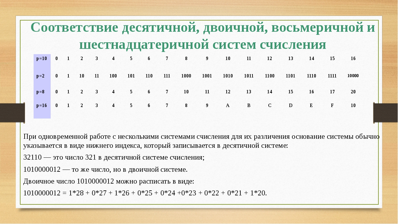 Соответствие десятичной, двоичной, восьмеричной и шестнадцатеричной систем сч...