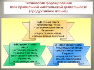 3) После чтения текста – концептуальная беседа, – рефлексивное чтение Результ