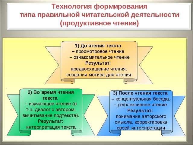 3) После чтения текста – концептуальная беседа, – рефлексивное чтение Результ...