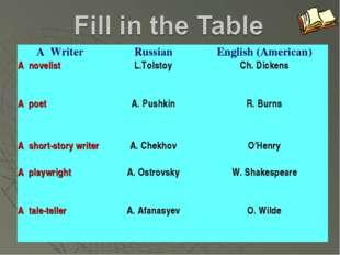 A WriterRussianEnglish (American) A novelistL.TolstoyCh. Dickens