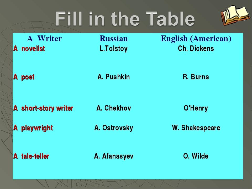 A WriterRussianEnglish (American) A novelistL.TolstoyCh. Dickens  ...